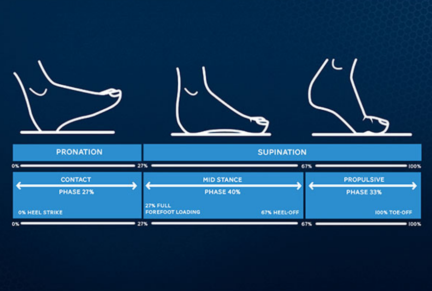 Podiatry using Foot Plate Technology used by the WRU